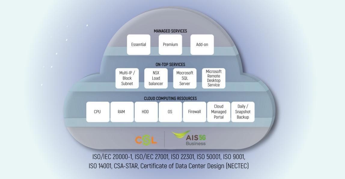 """alt=""""https://www.csl.co.th/content/contentnews/40321_32732_Adver_EnterpriseCloudMS_02_1200x625_v3.jpg"""""""