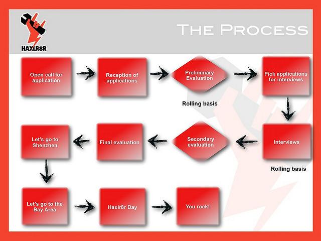 "alt=""haxlr8r-process"""