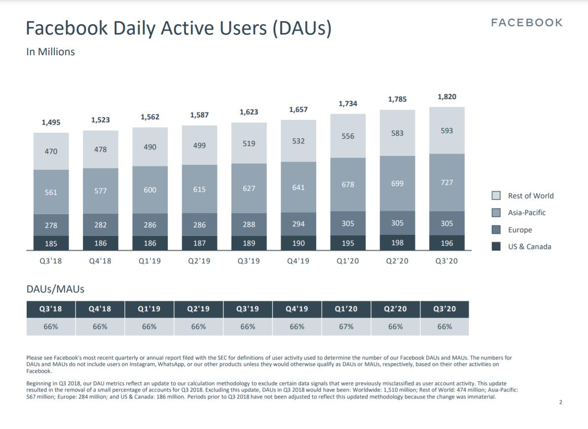 """alt=""""Facebook DAUs Q3/2020"""""""