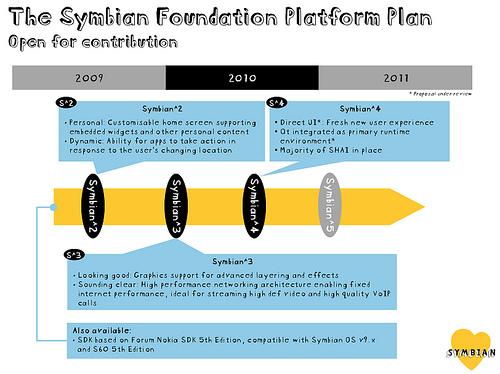 "alt=""Symbian Roadmap"""