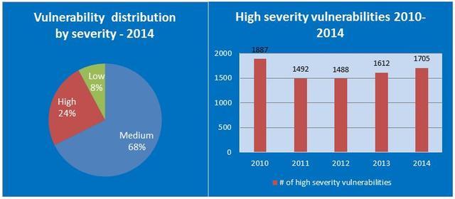 """alt=""""High severity vulnerabilities 2010-2014"""""""