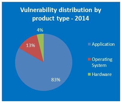 """alt=""""Vulnerability distribution by product type 2014"""""""