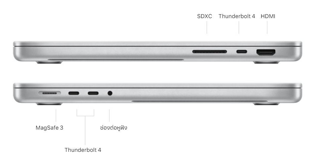 "alt=""MacBook Pro Ports"""