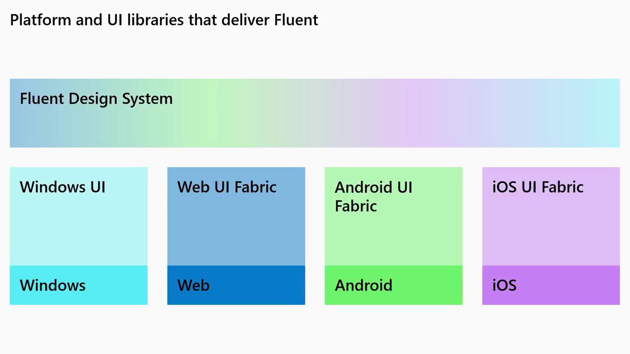 เก็บตกงาน Build 2019 ไมโครซอฟท์ขยายการใช้ Fluent Design System ไปยังแพลตฟอร์มอื่นนอกเหนือจาก Windows