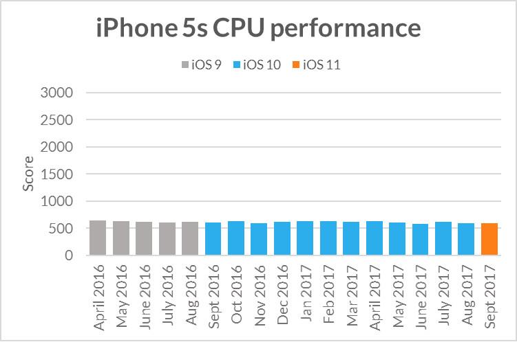 "alt=""iPhone 5s CPU"""