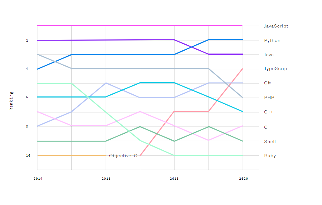 """alt=""""GitHub Top languages over the years"""""""