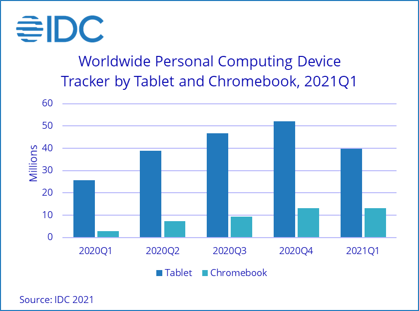 "alt=""IDC Tablet Q1/2021"""