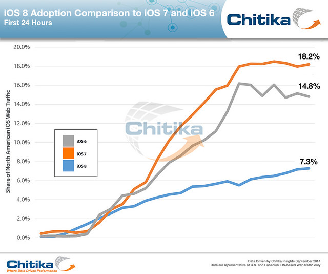"alt=""Adoption-Comparison-iOS-8-7-6_ChitikaInsights"""