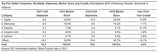 "alt=""nexus2cee_tablet-sales-q1-2017"""