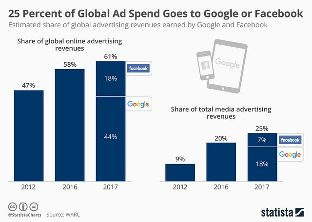 "alt=""chartoftheday_12179_google_and_facebook_share_of_ad_revenue_n"""