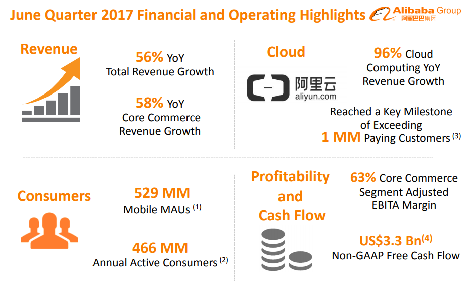 "alt=""Alibaba Jun Quarter 2017"""