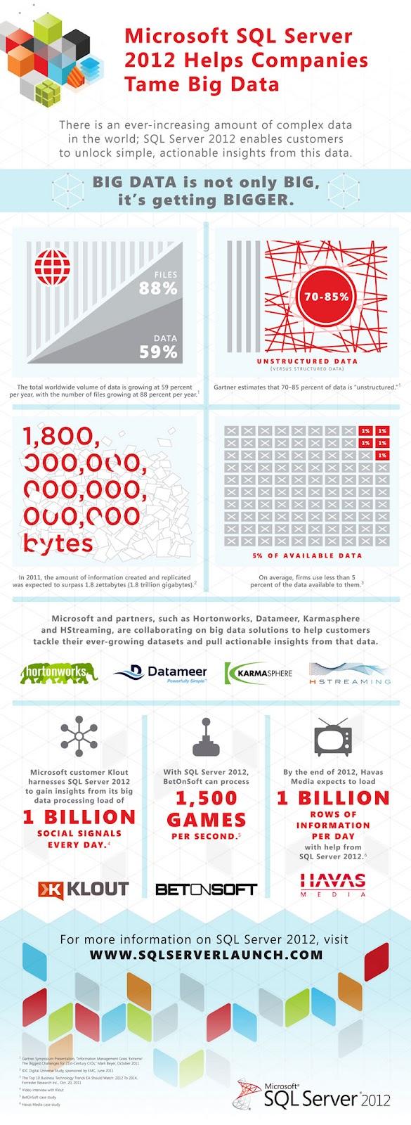 "alt=""SQL Server 2012 Infographic"""