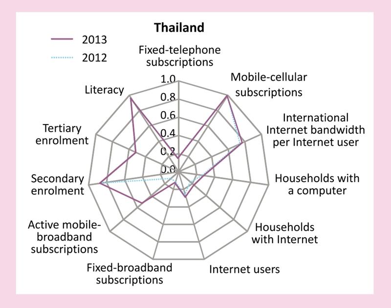 """alt=""""จุดอ่อน-จุดแข็งในด้านต่างๆ ของไทยโดยอิงจากดัชนี IDI"""""""