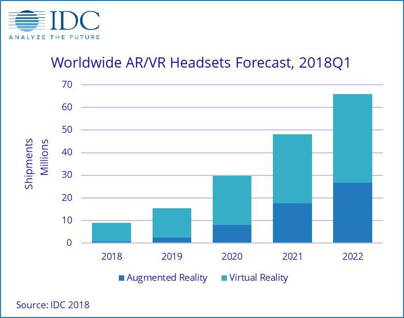 """alt=""""IDC AR VR"""""""