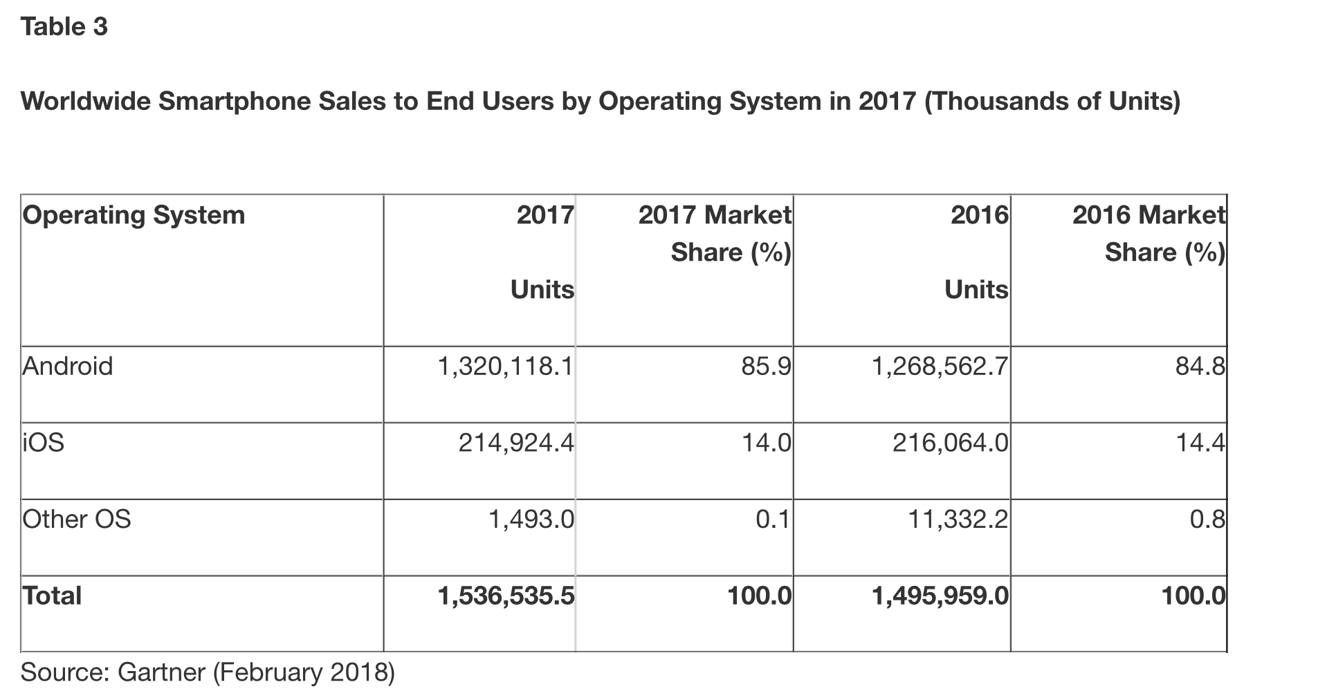 "alt=""Worldwide Smartphone Sales by OS in 2017"""