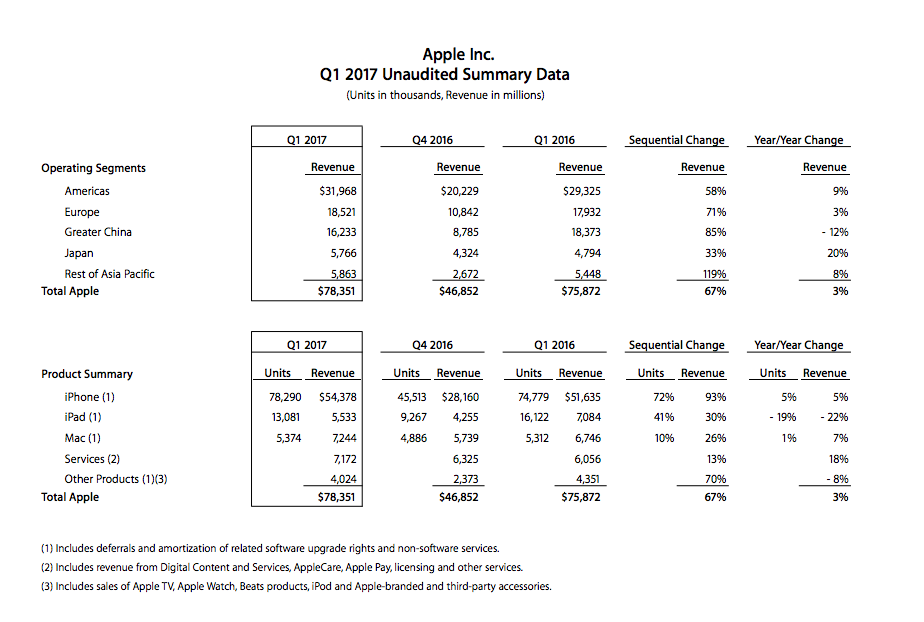"""alt=""""Apple Q1 Fiscal Year 2017 Result"""""""