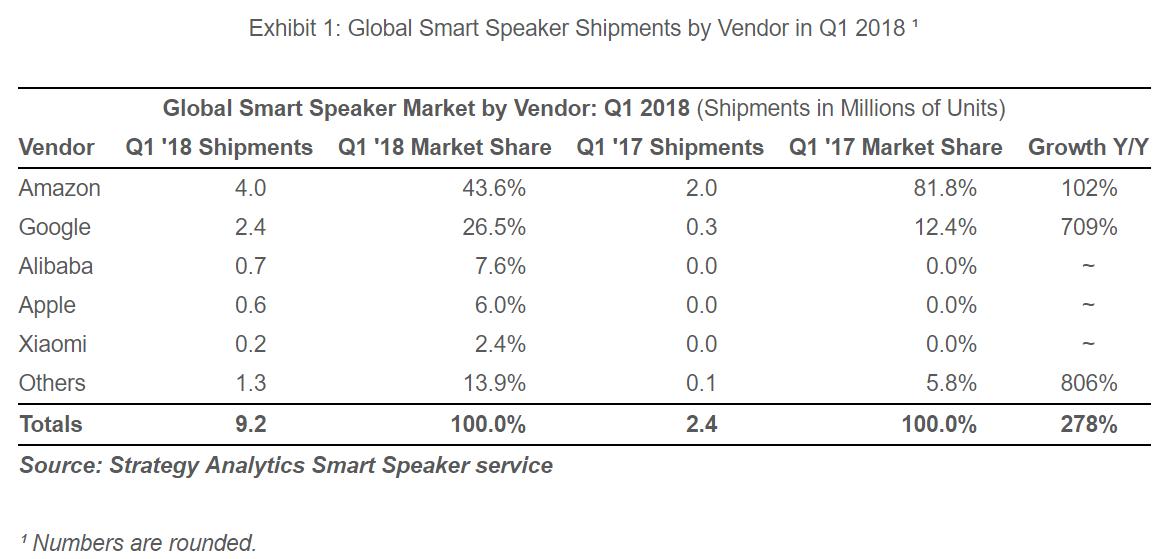 """alt=""""Smart Speakers Q1/2018"""""""