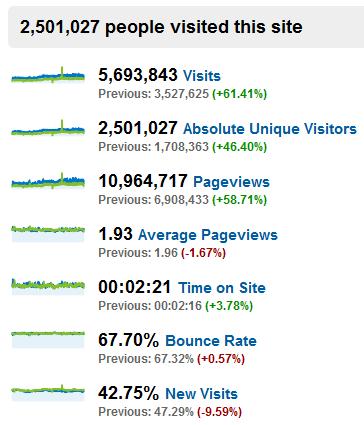"""alt=""""Blognone 2009 Stat"""""""