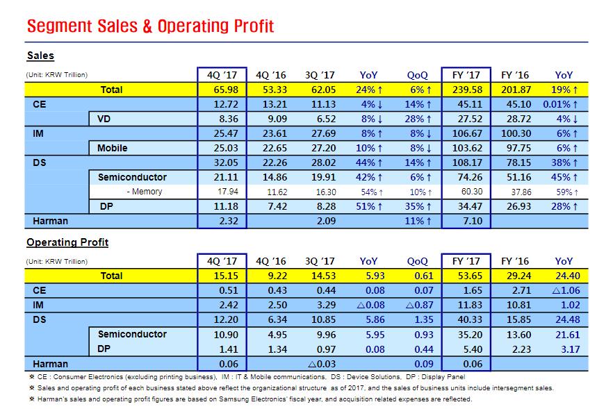 "alt=""Samsung Earning by segments"""