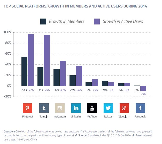 """alt="""" Growth in members and active user 2014"""""""