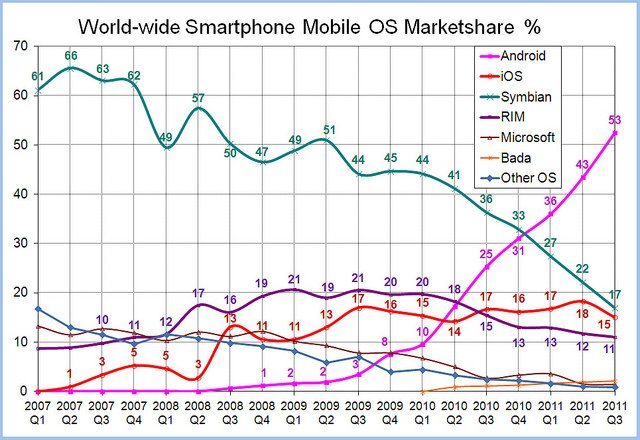 "alt=""World-Wide-Smartphone-Market-Share"""