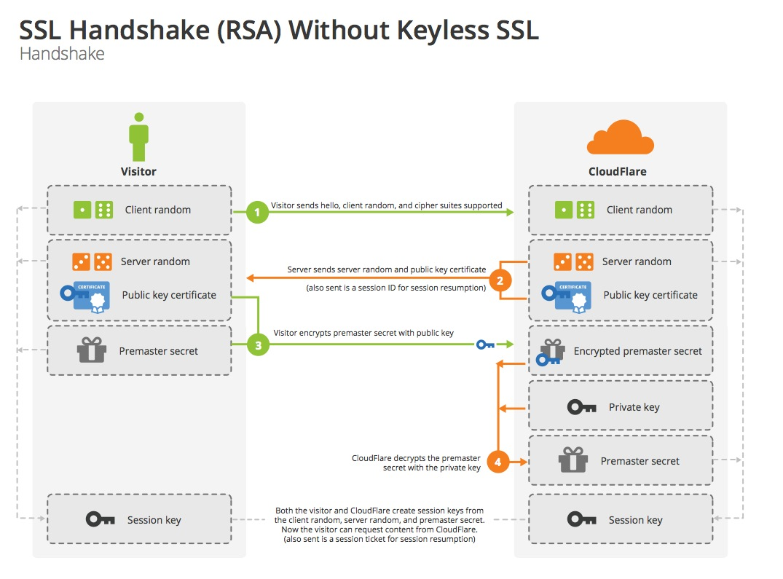 "alt=""SSL Handshake แบบ RSA"""