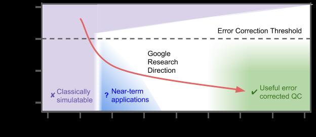 """alt=""""Google Quantum AI Lab research direction"""""""