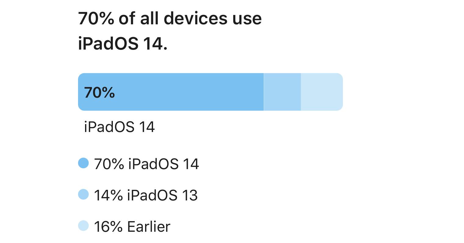 """alt=""""iPadOS 14"""""""