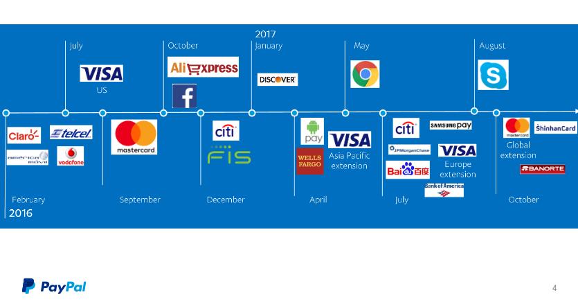 """alt=""""PayPal"""""""
