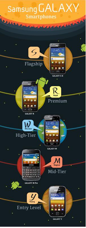 "alt=""Samsung Galayx Lineup"""