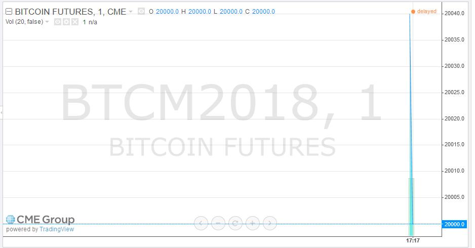 """alt=""""Bitcoin CME"""""""
