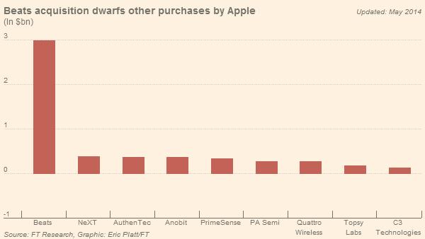 "alt=""การเข้าซื้อครั้งนี้เป็นครั้งที่ใหญ่ที่สุดและทิ้งห่างมูลค่าดีลอื่นๆ ไปมาก"""