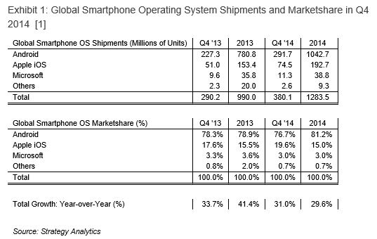 "alt=""Shipments and Marketshare 2014"""