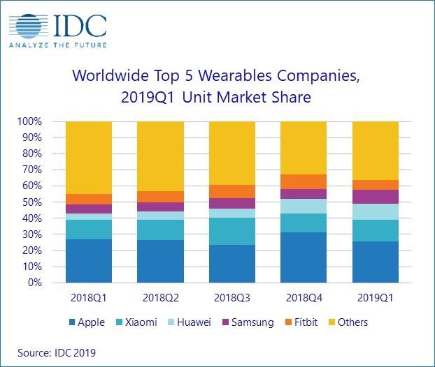 "alt=""IDC Top5 Waerables Companies Q1 2019"""