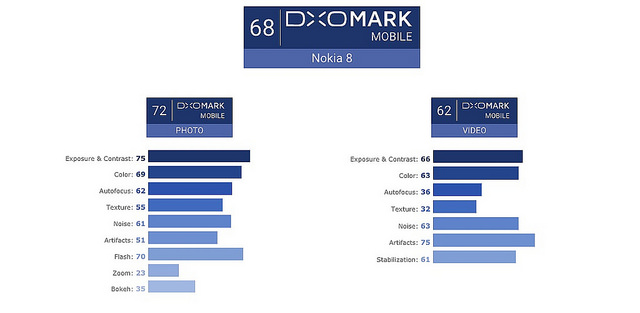 "alt=""Nokia-8-DXOMark-Photo-Video"""