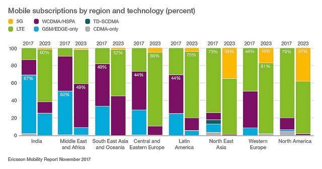 """alt=""""mobilesubsbyregionandtech_socialmedia"""""""