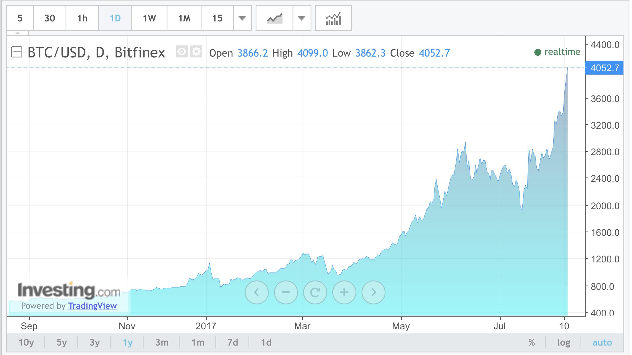 "alt=""Bitcoint as of 13 August 2017"""