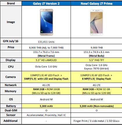 ซัมซุงไทยเปิดราคา Galaxy Tab A (2016) และ Galaxy J7 Prime เริ่มขาย 3