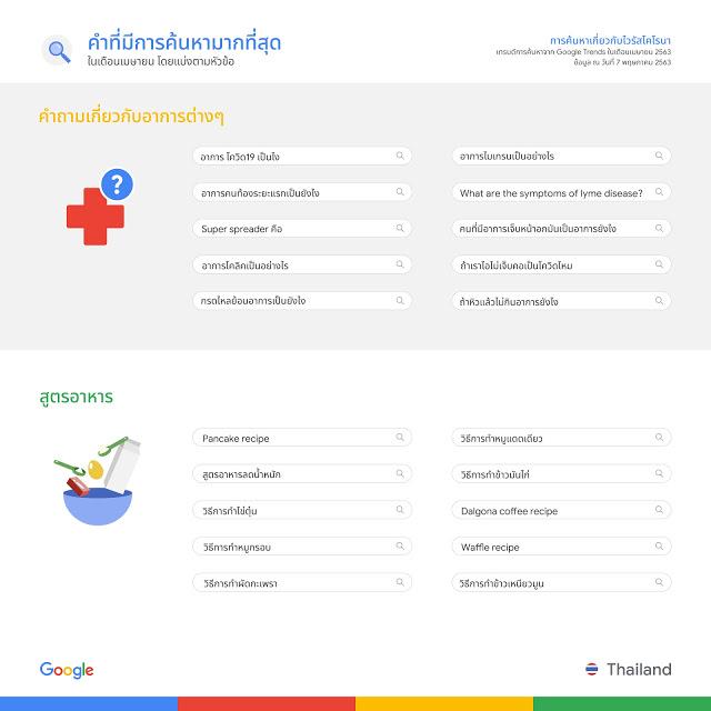 "alt=""Google Thailand Trends April 2020"""