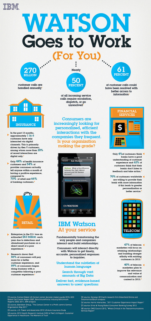 "alt=""IBM Watson goes to work for you, tranforming how brands and consumers engage"""