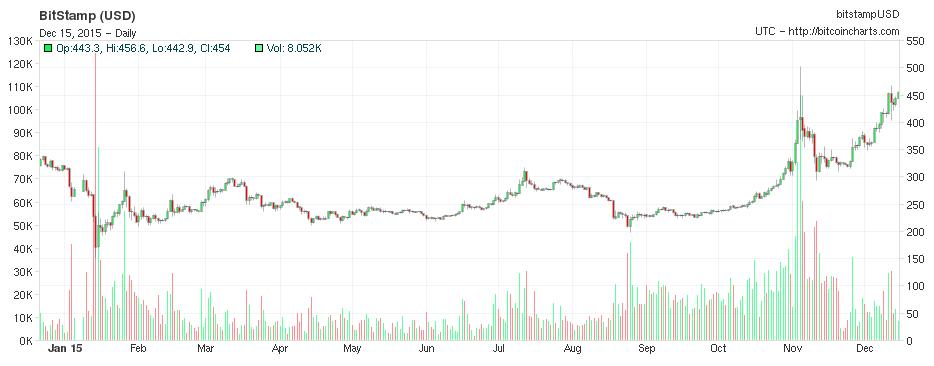 """alt=""""Bitcoin 1 Year"""""""