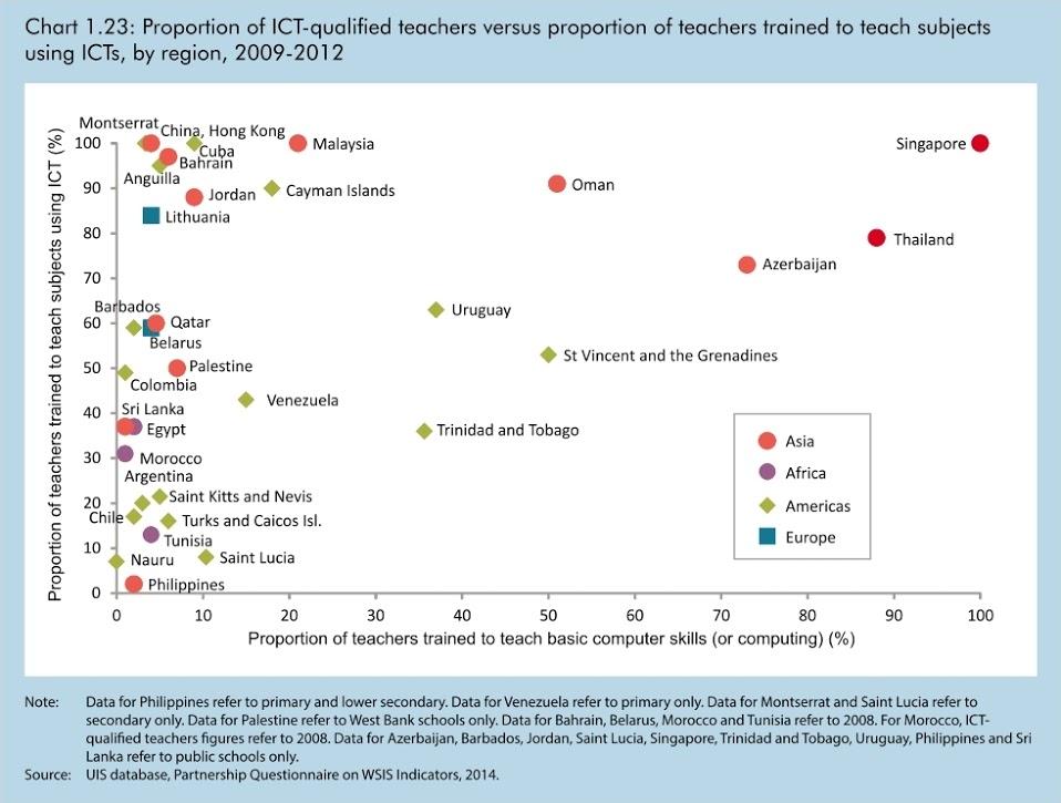"""alt=""""แผนภูมิแสดงสัดส่วนครูที่ผ่านการอบรมเพื่อใช้งานสื่อสารสนเทศเพื่อการสอน (แกนตั้ง) และสัดส่วนครูที่ผ่านการอบรมเพื่อสอนความรู้พื้นฐานเกี่ยวกับเทคโนโลยีสารสนเทศ (แกนนอน)"""""""