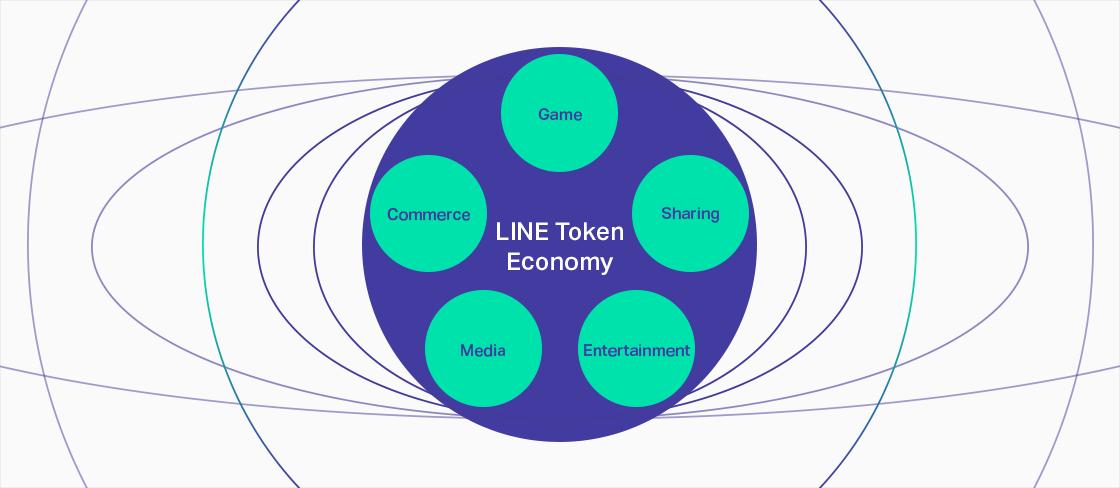 """alt=""""LINE Token Economy """""""