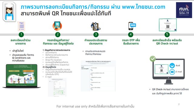 """alt=""""แผนผังแสดงกระบวนการในการใช้งานระบบไทยชนะ (จากคู่มือการใช้งานฯ ซึ่งเผยแพร่ในเว็บไซต์)"""""""