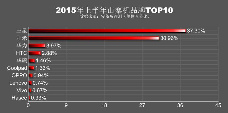 """alt=""""นี่คือลำดับจำนวนสมาร์ทโฟนปลอมในจีน Samsung 37.30%, Xiaomi 30.96% และ Huawei 3.97%"""""""