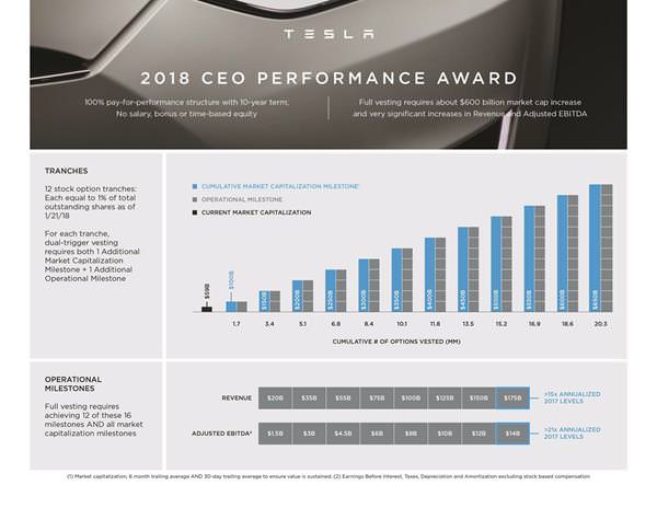 "alt=""Tesla 10-year CEO Performance Award"""