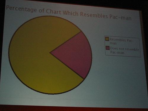 """alt=""""Pacman Chart"""""""