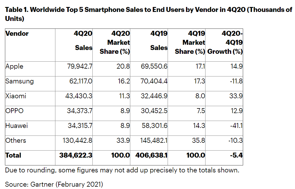 "alt=""Gartner Smartphone Q4/2020"""