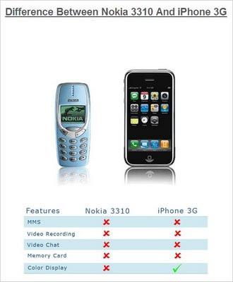 """alt=""""iPhone 3GS vs Nokia 3310"""""""
