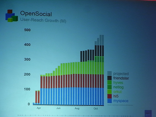 "alt=""OpenSocial Growth"""